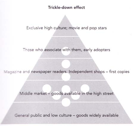 Trickle down theory in fashion 30